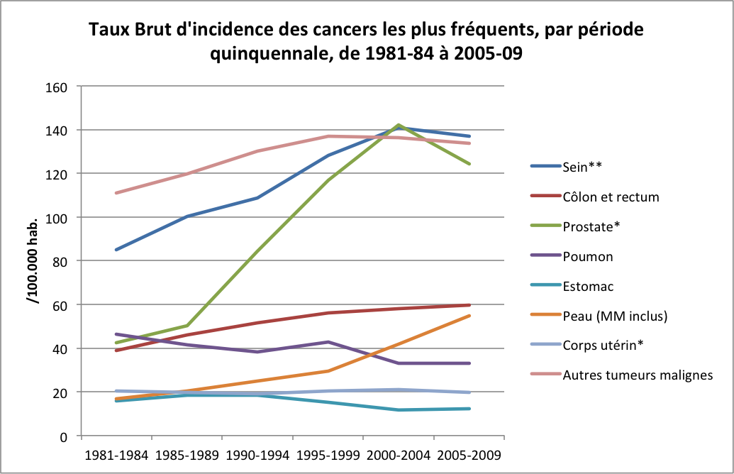 Cancer de la prostate – Plan National Cancer – Luxembourg