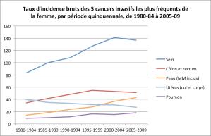 Source: Le cancer au GD de Luxembourg 1980-2009 Scheiden R.  Abeywickrama K.  2013