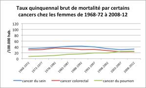 Source: Direction de la Santé, statistiques de décès de 1968 à 2012