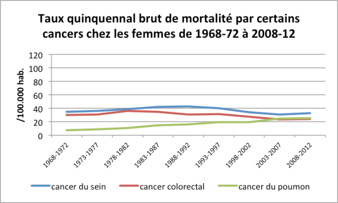 Taux Quinquennal Brut Mortalité Femmes 1968-2012