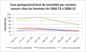 Source Direction de la Santé, statistiques de décès de 1968 à 2012