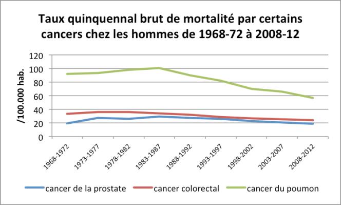 Taux Quinquennal Brut Mortalité Hommes 1968-2012