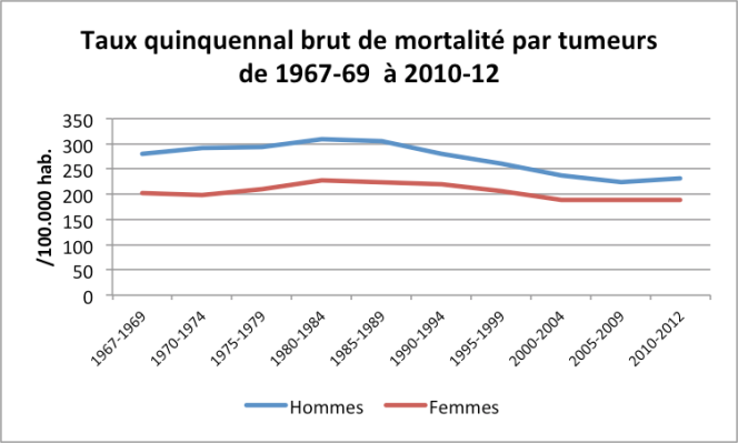 Taux Quinquennal Brut Mortalité Tumeurs 1967-2012