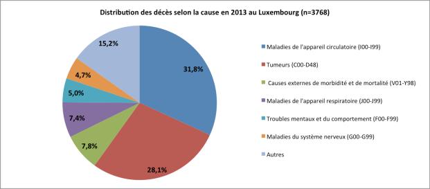 Distribution des décès 2013