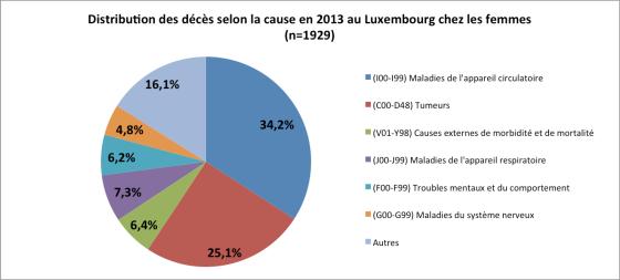 Distribution des décès chez les femmes en 2013