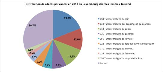 Distribution des décès par cancer chez les femmes en 2013