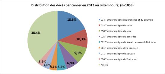 Distribution des décès par cancer en 2013